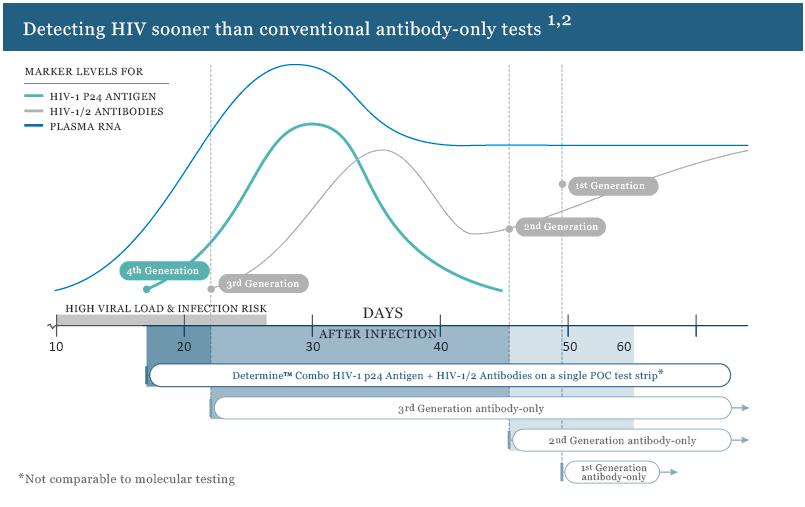 hiv grafiek